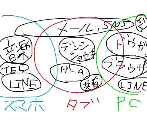 スマホ タブ PC 使用方法