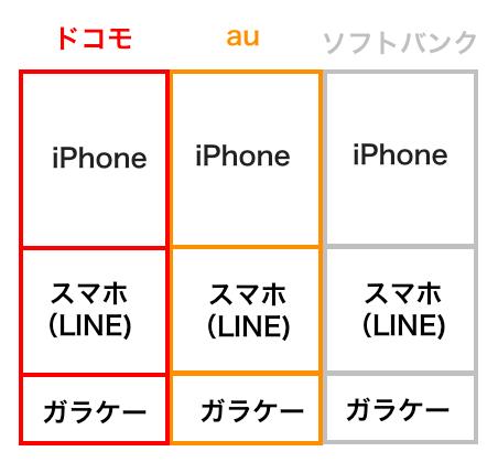 docomo au softbank スマホ iPhone