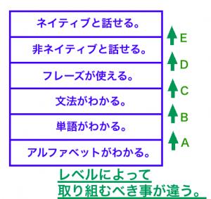 英語 勉強法
