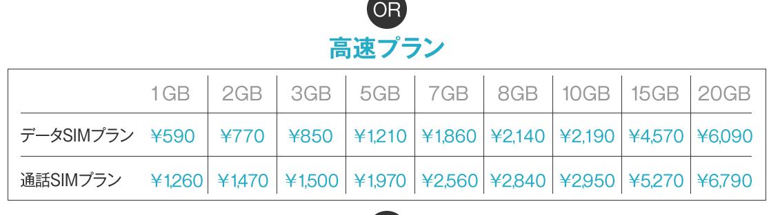 DMMモバイル 料金プラン