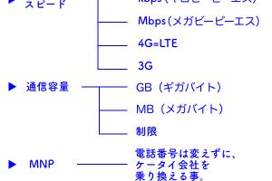 格安スマホ mvno シムフリー シムロック 4g LTE 3g mnp