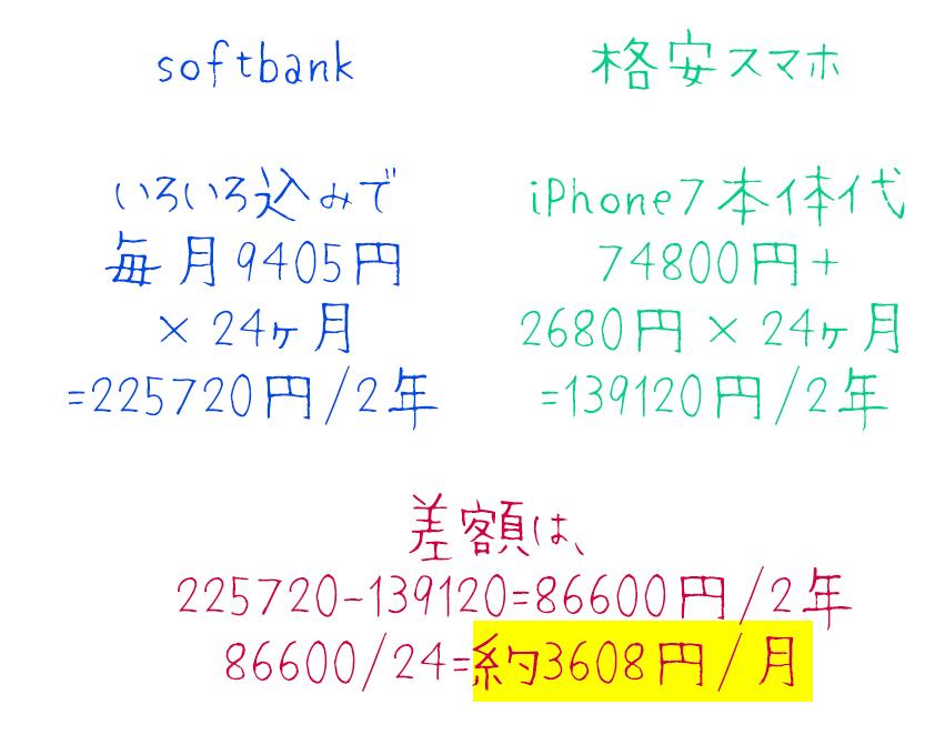 格安スマホ 機種変更 iPhone7