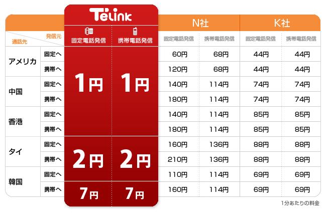 テリンク 料金表 Telink