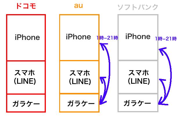 ドコモ au ソフトバンク スマホ iPhone