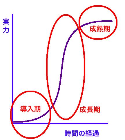 成長曲線 導入期 成長期 成熟期